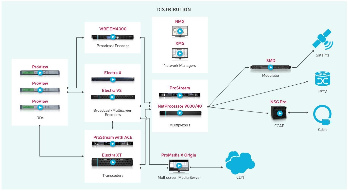 IPTV Headends -